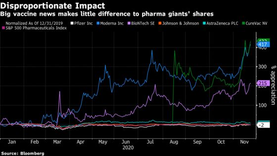 For Vaccine Maker Shares, Smaller Is Proving to Be Better