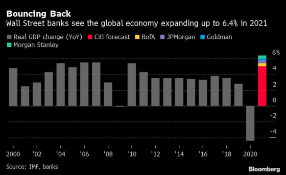 Wall Street Sees World Economy Surging in 2021 From Rocky Start