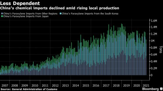 China's New Oil Giants Flourish in Xi's Clean Energy Wave