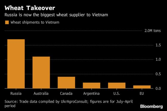 Russian Power in Asia's Wheat Market Now Includes Vietnam