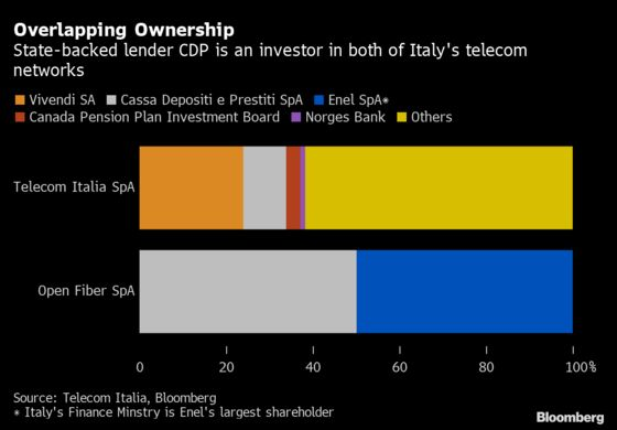 Telecom Italia Takes First Step in Conte's Single-Network Plan