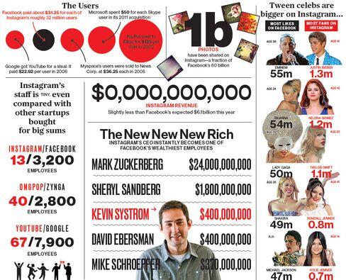 Facebook Buys Instagram for $1??Billion