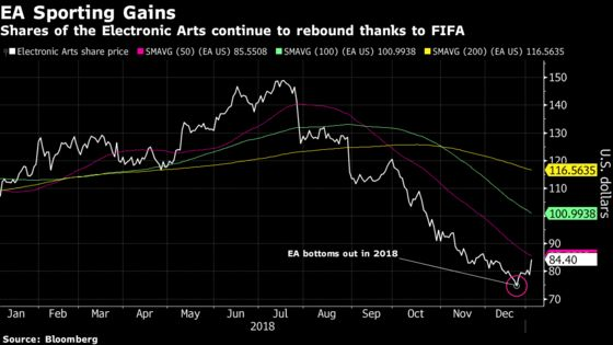 FIFA Soccer Buzz Helps EA Score Rebound From Last Year's Bottom