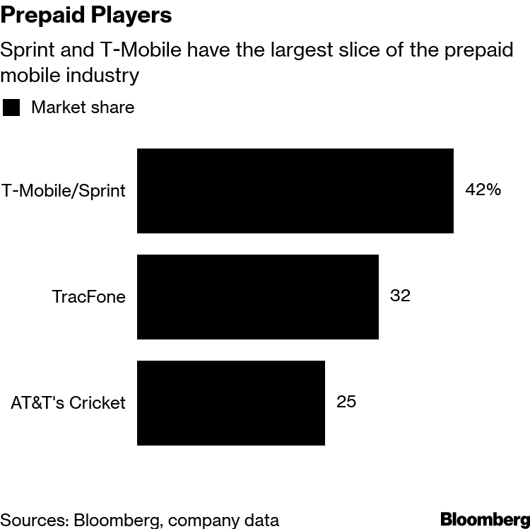T-Mobile, Sprint Said to Mull Concessions as Decision Looms - Bloomberg