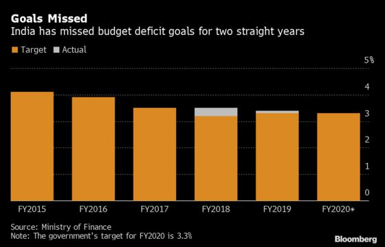 India's Big Fiscal Boost Leaves Many Questions Still Unanswered