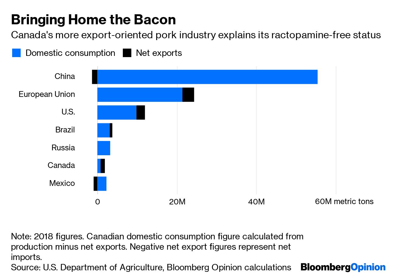 China's Ban on U S  Pork Imports Isn't About Politics