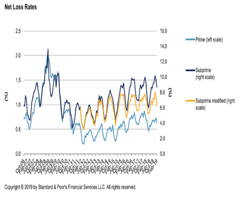 All Too Often Subprime Minority >> Bond Losses Top Estimates At Prestige Financial Exeter Finance