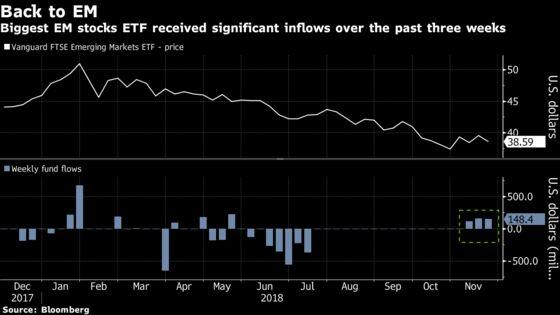 Traders Put $1.3 Billion Into Emerging ETFs
