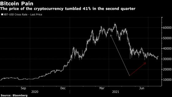 Bitcoin's Corporate Diehards Face Earnings Reckoning After Slump