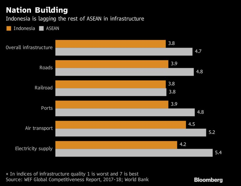 Image result for infrastructure deficit in indonesia