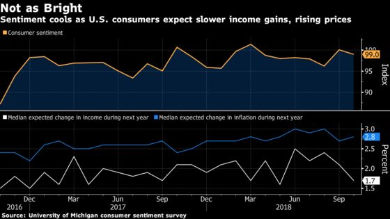 U.S. Consumer Sentiment Eased in October, Missing Forecasts