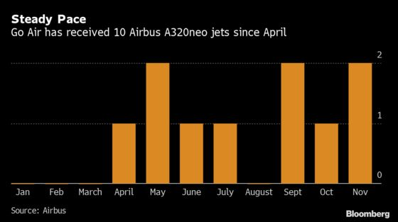 Airbus Partly Blamed by India's Go Airlines for Flight Turmoil