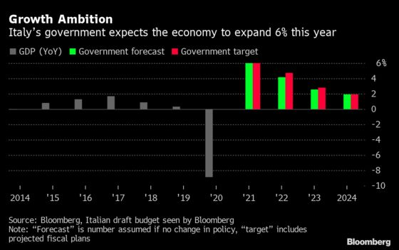 Draghi to Unveil Italian Budget Based on 6% Growth Surge in 2021