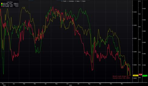 Stocks in Qatar (yellow) and Dubai (green) sink with the price of Brent crude (red).