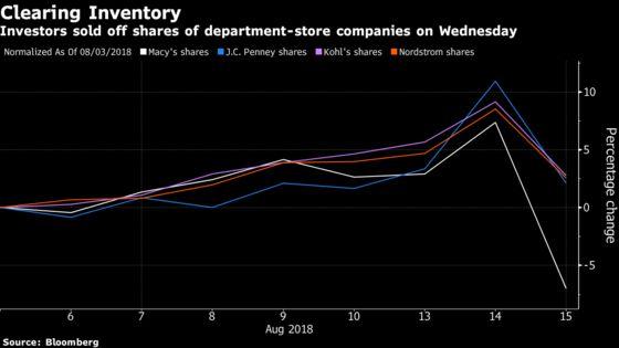 Macy's Drop Sparks Industry Selloff as Investors Still Skeptical
