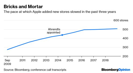 Apple and Ahrendts Have Excellent Timing