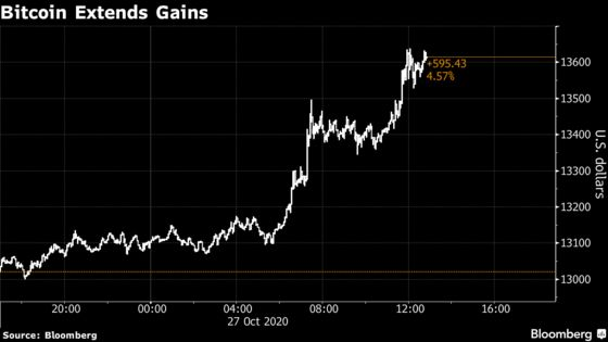 Bitcoin Approaches Highest Level Since Post-Bubble Crash in 2018