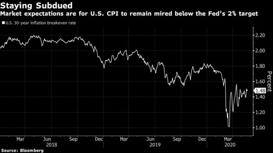 Market Sees Inflation Well Below Fed Target Until at Least 2050