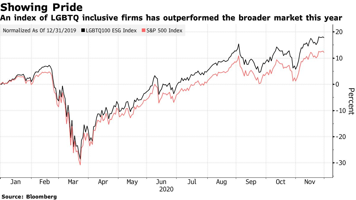 An index of LGBTQ inclusive firms has outperformed the broader market this year