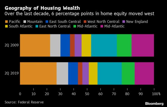 Pacific States Grab 37% of Past Decade's Home Equity Gain
