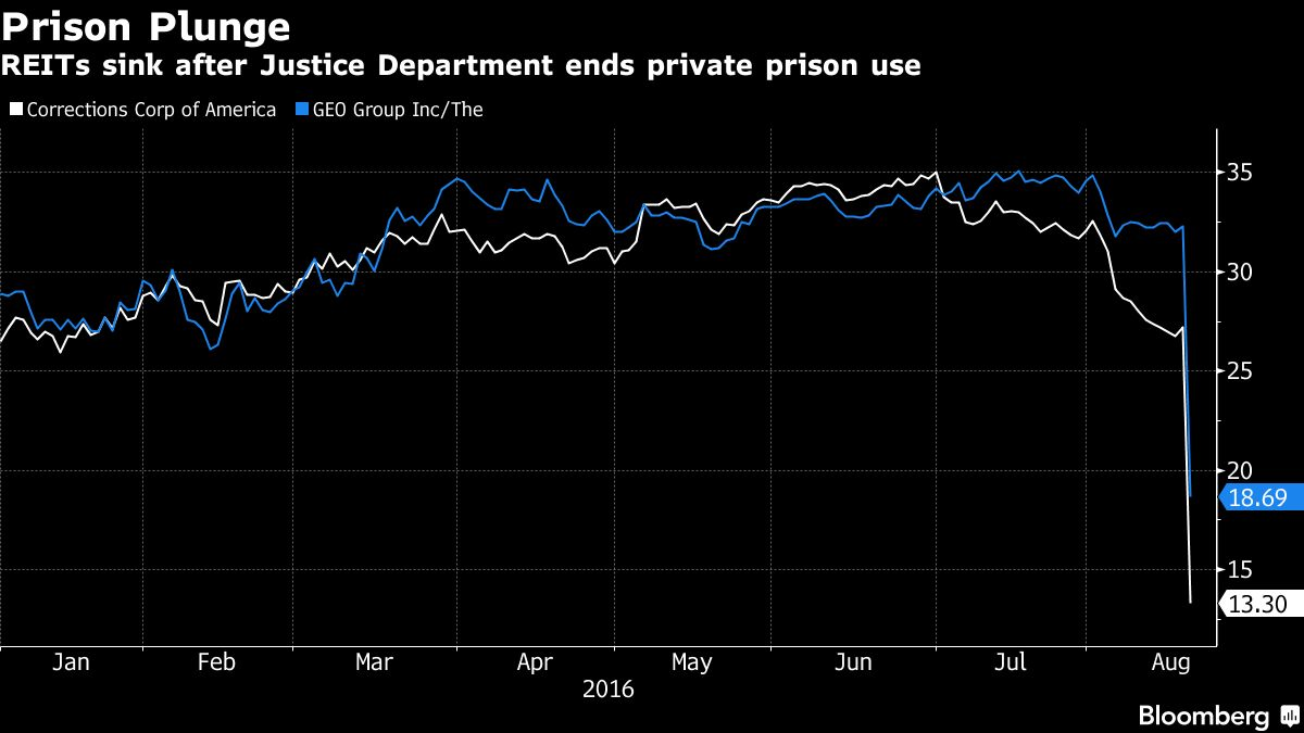 Private Prison Stocks Sink After Us Signals The End Bloomberg