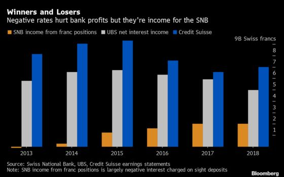 UBS, Credit Suisse Feel Pain of Negative Interest Rate