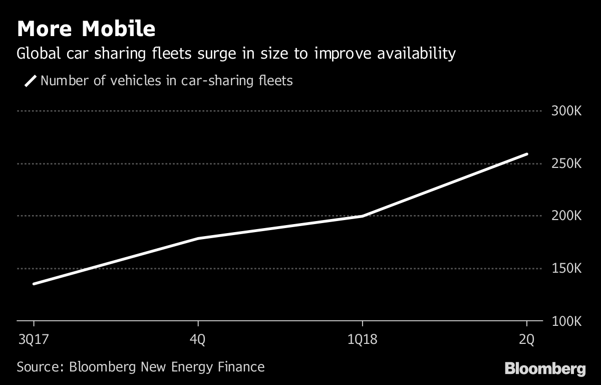 Peak Car And The End Of An Industry Bloomberg