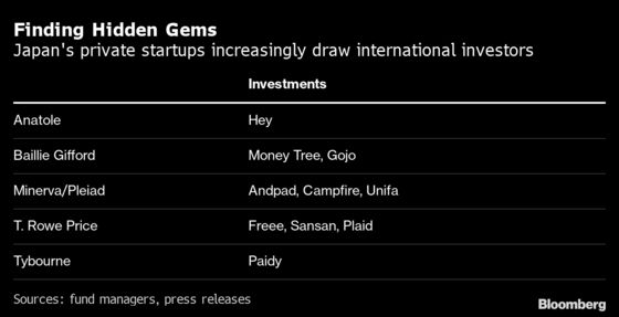 Eye-Popping Returns Lure Hedge Funds to Japanese Startups