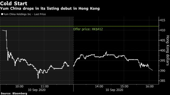 Yum China Has Hong Kong's Weakest Debut in More Than a Year