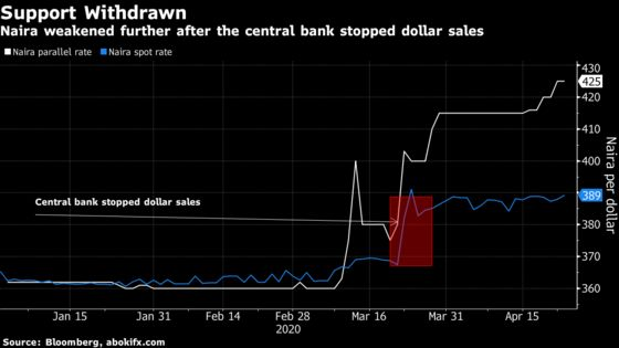 Foreign Investor Dollars in Lockdown in Nigeria Debt Market