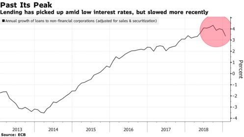Lending has picked up amid low interest rates, but slowed more recently