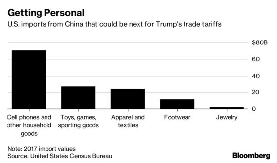 Trump's Next Trade War Shot Could Hit Americans From Head to Toe