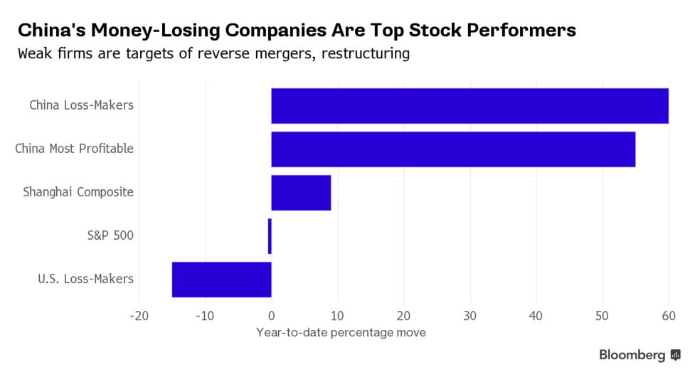 Red-Hot Chinese Stock Strategy: Buy Unprofitable Companies