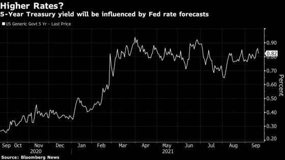 Fed Dot Plot to Show Debate on 2022 Liftoff: Decision-Day Guide