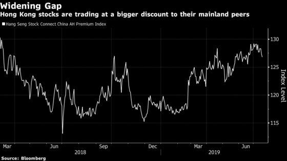China Investor Beating 98% of Peers Bets on Hong Kong Stocks