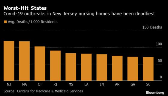 Covid Stalks U.S. Nursing Homes Again With Virus Redoubling