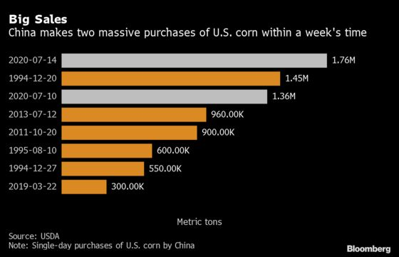 China Books Record Deal for U.S. Corn, Stepping Up Buying