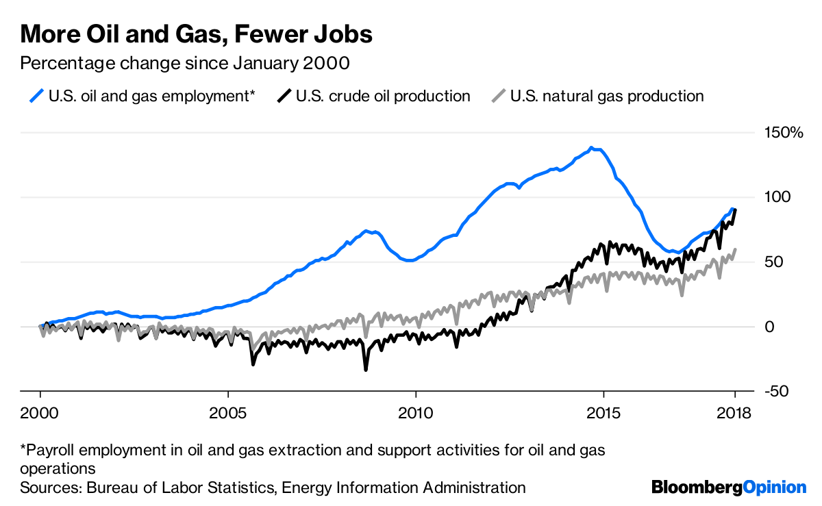 Oil and Gas Productivity Boost to U S  Economy May Not Last - Bloomberg