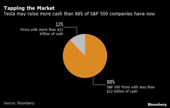 Tesla's Immense Cash Haul Leaves It in Rarefied Tier of S&P 500