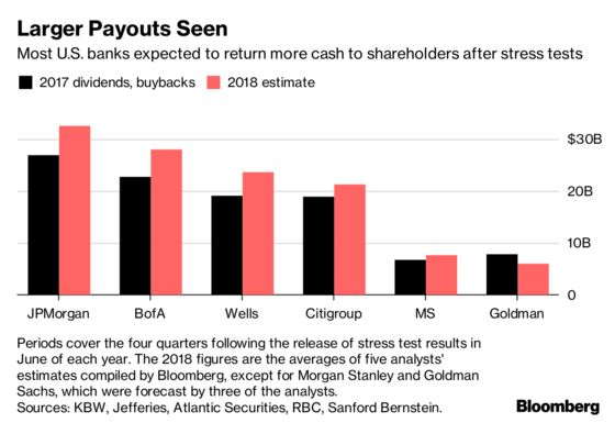 U.S. Banks Seen Boosting Payouts $30 Billion After Stress Tests