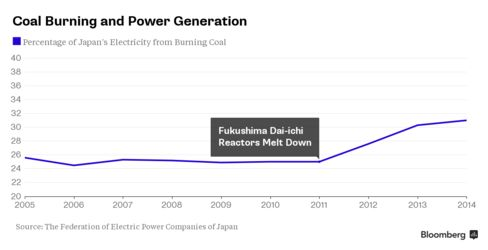 Coal Burning and Power Generation in Japan