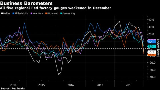 Humming U.S. Factories End 2018 on a Sour Note