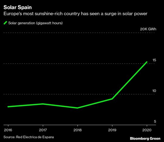 The 10 Ways Renewable Energy's Boom Year Will Shape 2021