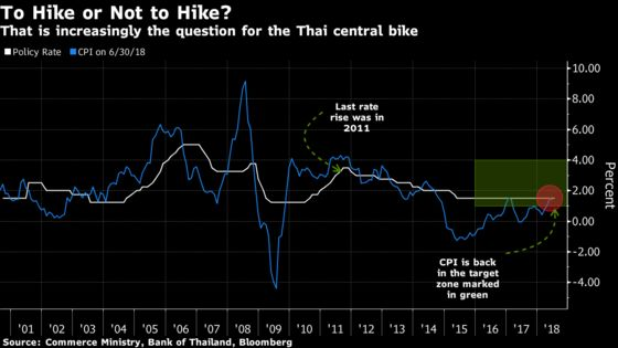 Thai Finance Minister Says No Need for Central Bank to Hike Rate