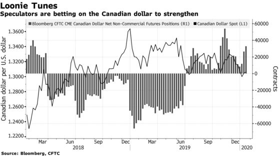 Speculators are betting on the Canadian dollar to strengthen