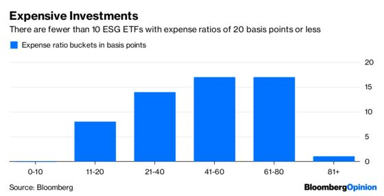How to Spark Excitement in Lifeless ESG ETFs