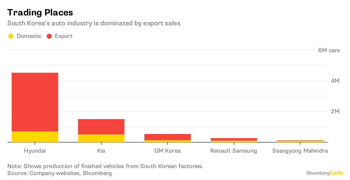 Watch GM and Be Afraid for South Korea\'s Carmakers - Bloomberg