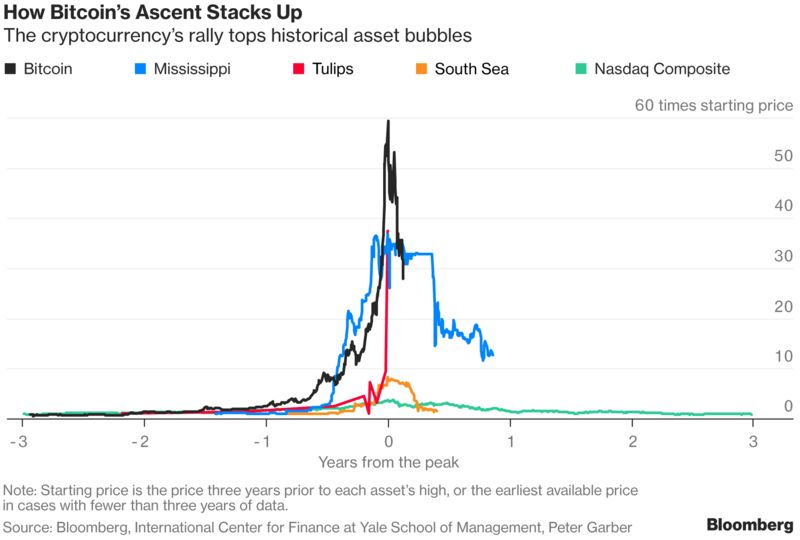 Bitcoin Whipsaws Investors as Bubble Shows Signs of Bursting – Trending Stuff