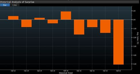 Average sales surprise for Ibovespa companies
