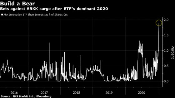 Bearish Bets Against Ark ETFs Surge After 'Meteoric' Rally